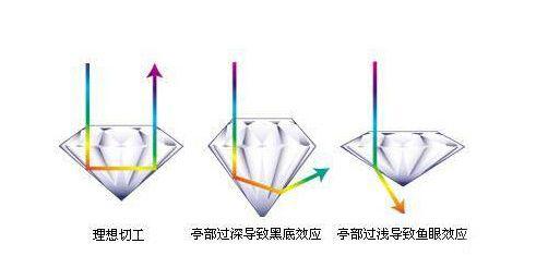 近几年,钻石在珠宝市场上很是走俏,无论是装饰还是投资,钻石都可谓是香饽饽,但是钻石的相关知识你都了解吗?对于买钻石只为装饰的朋友,或许看看钻石比比各家钻石的报价就行了,但对于买保值钻饰的和钻石投资的人来说,掌握一些基本的钻石都很必须了。下面我爱钻石网就给大家细致的讲解一下钻石的专业知识吧!